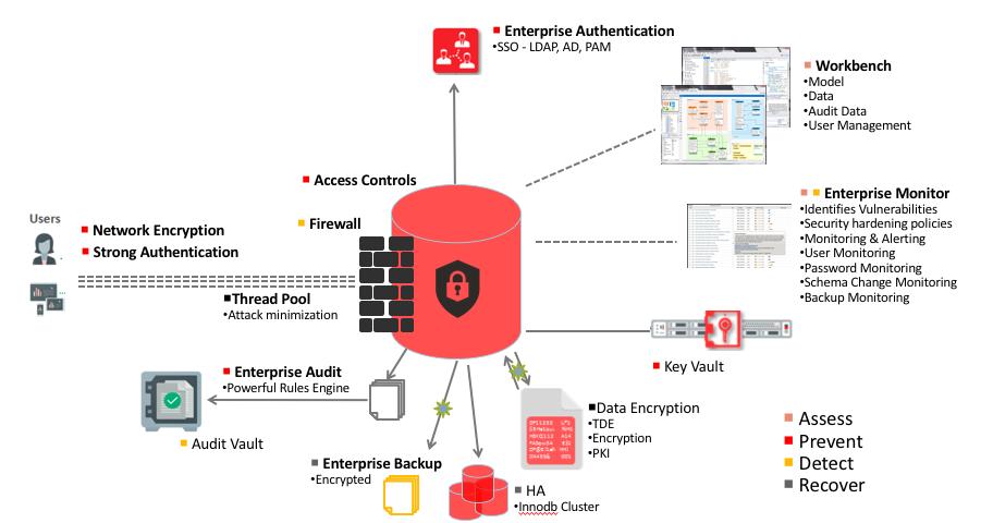 MySQL-Enterprise-Security-Architecture-1