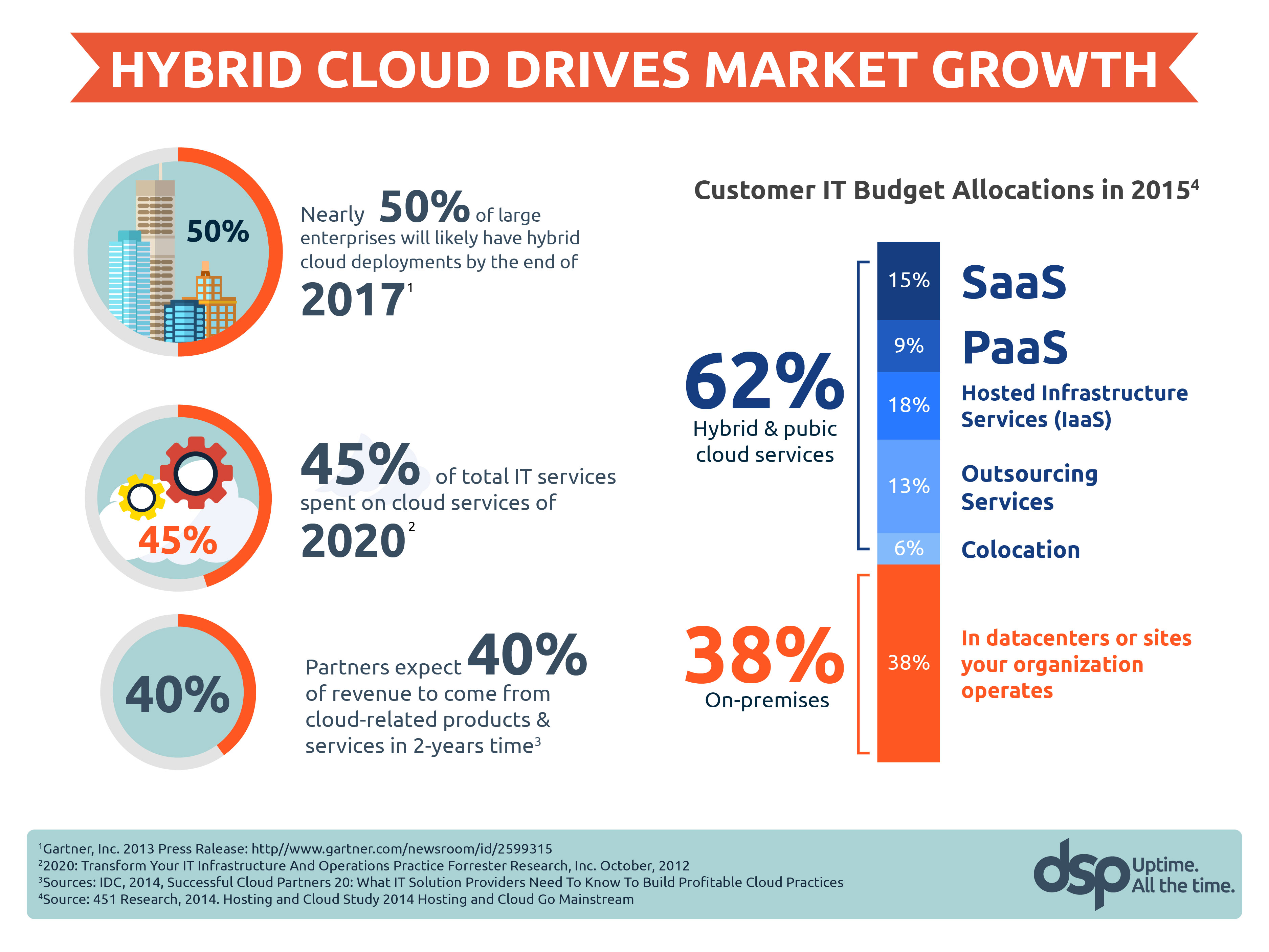 5663-Ajay-Hybrid-Cloud-Solutions