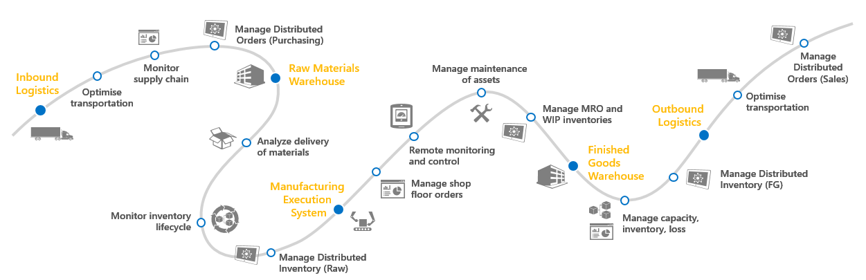 Manufacturing-IT-Road-Map