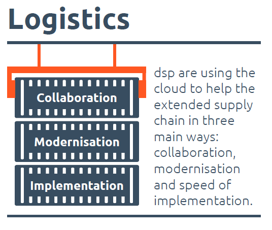 logistics-cloud-infographic